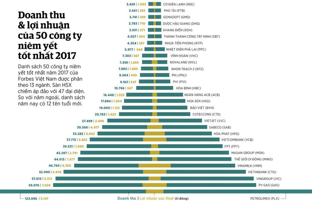 Biểu đồ doanh thu và lợi nhuận của 50 công ty được vinh danh năm 2017