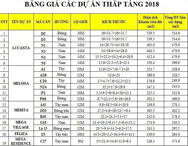 Bảng giá các dự án thấp tầng còn lại của Khang Điền 2018