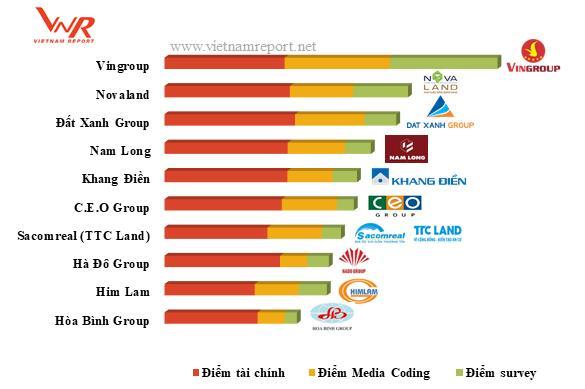 Điểm quy đổi xếp hạng của Top 10 chủ đầu tư BĐS uy tín 2018 - Khang Điền HCM