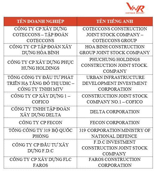 Top 10 Chủ đầu tư bất động sản uy tín năm 2018 – Top 10 Most Reputable Property Developers 2018 - Khang Điền HCM