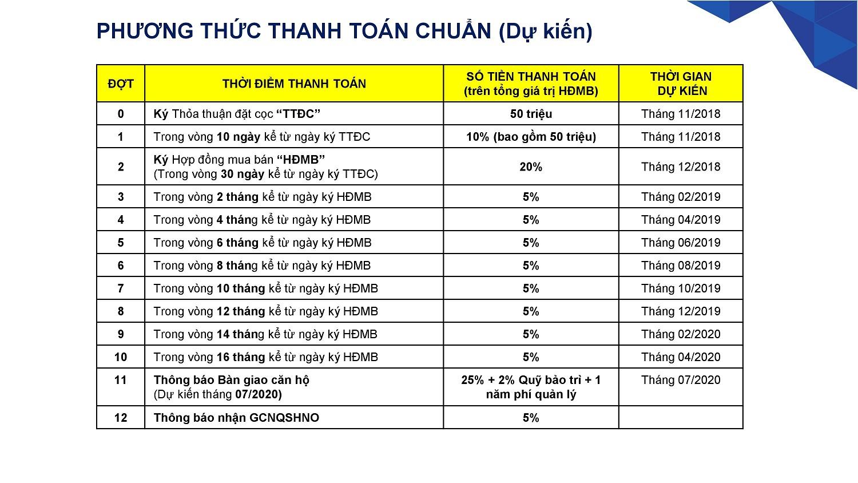 Phương thức thanh toán chuẩn được CĐT Khang Điền áp dụng cho dự án Safira Quận 9 - Khang Điền HCM