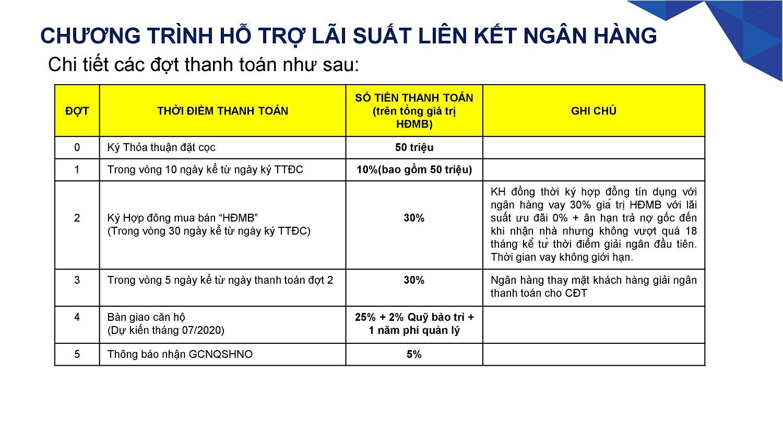 Chương trình hỗ trợ lãi suất liên kết ngân hàng 0% đến khi nhận nhà áp dụng cho dự án Safira Quận 9 - Khang Điền HCM