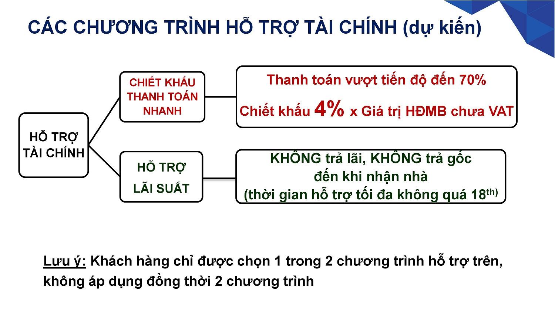 Hai chương trình hỗ trợ tài chính được CĐT Khang Điền áp dụng cho dự án Safira Quận 9 - Khang Điền HCM