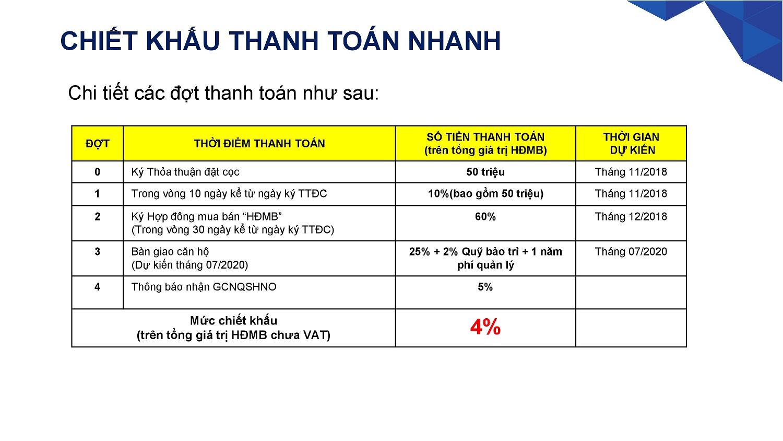 Phương thức thanh toán nhanh 70% để hưởng chiết khấu 4% giá trị hợp đồng áp dụng cho dự án safira Quận 9 - Khang Điền HCM