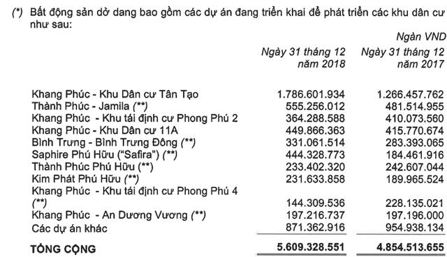 Những dự án Bất động sản còn đang thi công dỡ dang của Khang Điền - Khang Điền HCM