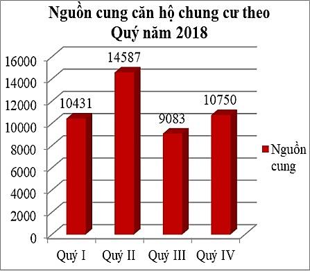 Nguồn cung căn hộ theo Quý năm 2018 (Nguồn: Hội môi giới BĐS Việt Nam) - Khang Điền HCM