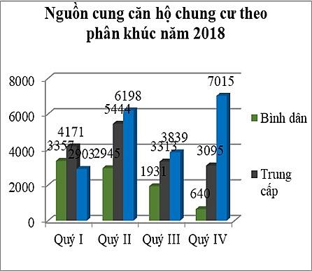 Nguồn cung căn hộ theo phân khúc năm 2018 (Nguồn: Hội môi giới BĐS Việt Nam) - Khang Điền HCM
