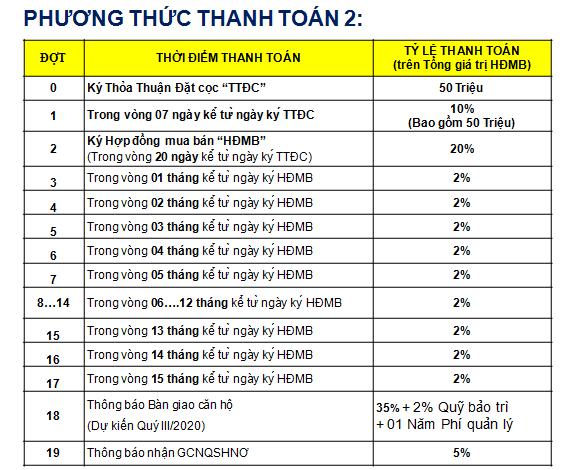 Phương thức thanh toán 2%/tháng vừa được CĐT áp dụng trong đợt mở bán Block A&B - Khang Điền HCM