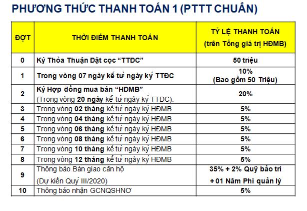 PTTT chuẩn mà Khang Điền áp dụng cho những khách hàng không muốn chọn những PTTT khác - Khang Điền HCM
