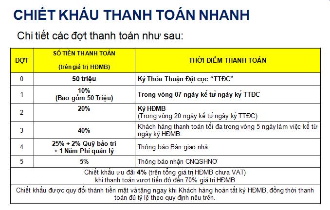 PTTT nhanh đến 70% để nhận chiết khấu 4% - Khang Điền HCM