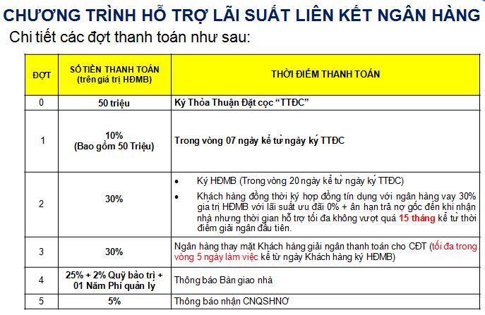PTTT hỗ trợ lãi suất liên kết ngân hàng được áp dụng tại dự án Safira - Khang Điền HCM