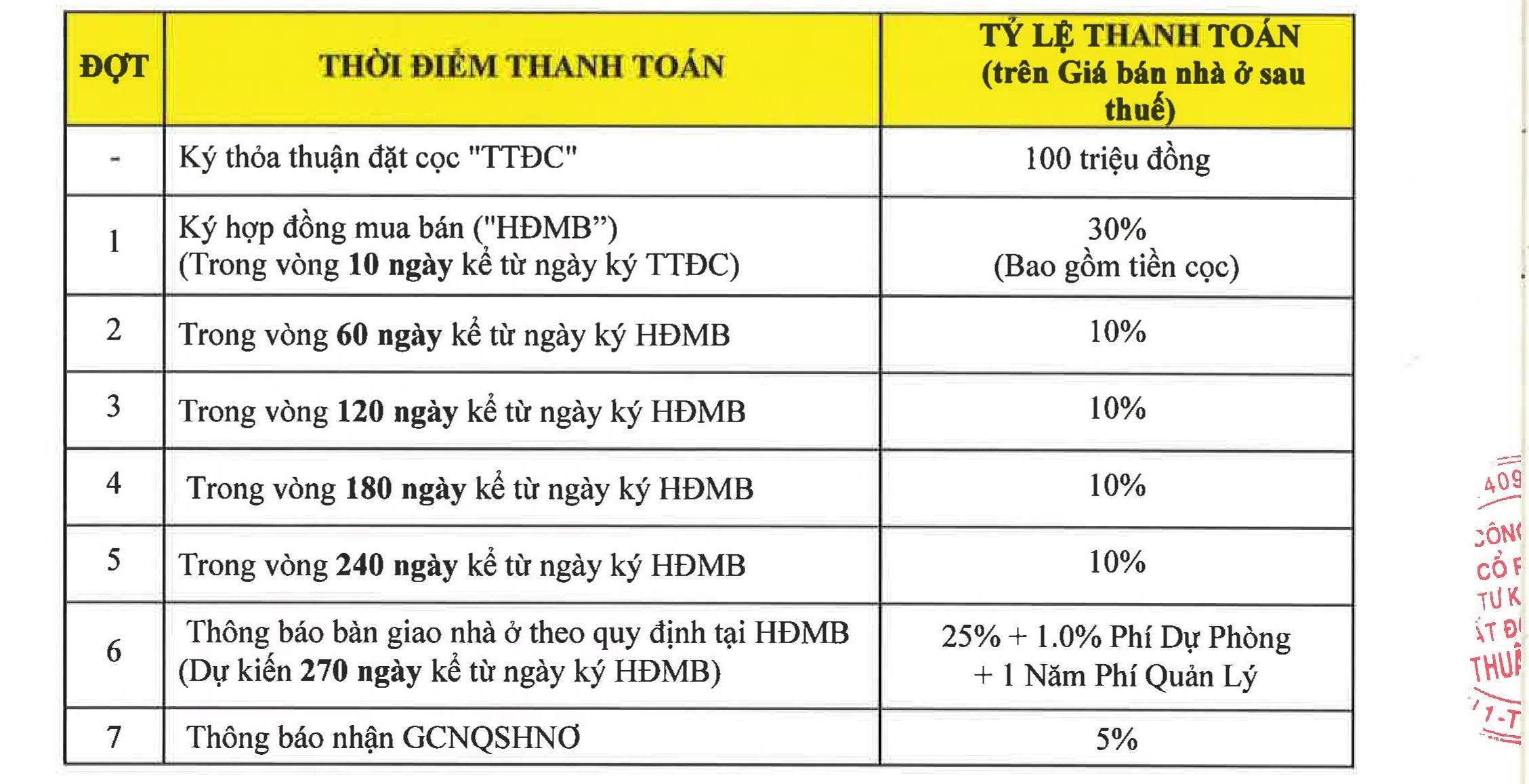 Phương thức thanh toán dự án Lovera Premier Bình Chánh - Khang Điền HCM